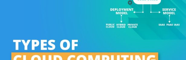 Types Of Cloud Computing – Public, Private & Hybrid   Cloud Computing Services   Simplilearn